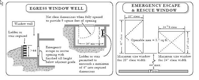 Habitable Basement Or Basement Bedroom Window Dimensions NCW Home Magnificent Basement Bedroom Window Plans